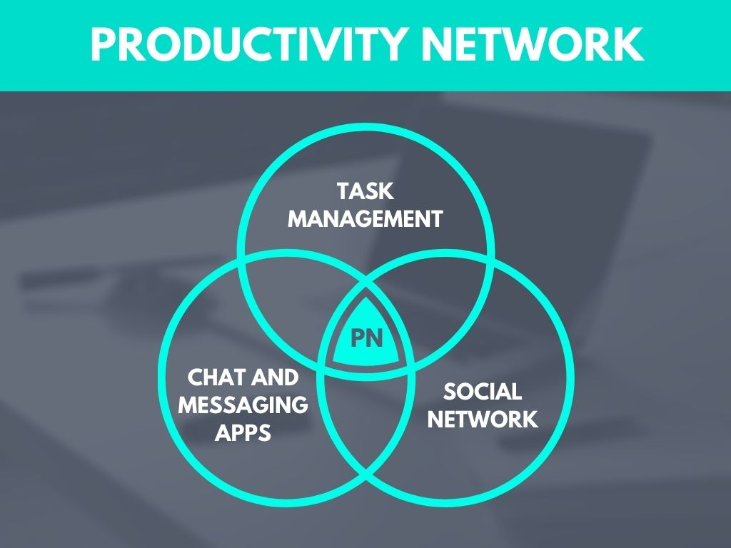 Productivity Network